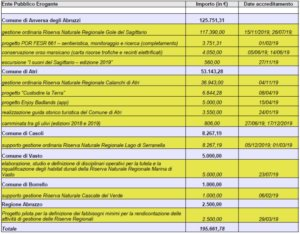 fondi pubblici ricevuti dallo iaap nel 2019